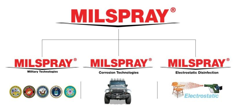 MILSPRAY Website 2020